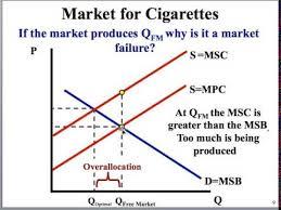 Negative Externality Graph Externality Graphs