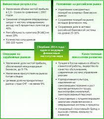 Реферат Кредитование физических и юридических лиц на примере  Основные цели и задачи Сбербанка в стратегии до 2014 г