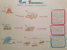 best plate tectonics images earth science  plate tectonics