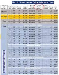 Siemens Overload Heater Chart 24 Unexpected Allen Bradley Heater Sizing Chart