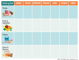 Toddler Eating Chart