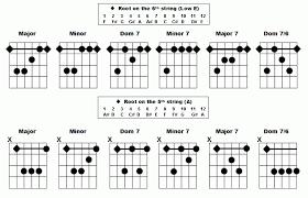 All Guitar Bar Chords Chart Guitar Basics Jeremys String Theory