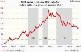 Gld Vs Gold Price Chart Gold Gld Will Central Banks Be Able To Move The Metal