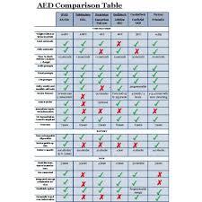 Aed Comparison Charts December 2019