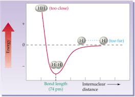 Energy Bond Chart Potential Energy And Internuclear Distance Physics Forums