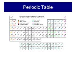 Part 1: The Periodic Table and Physical Properties adapted from ...