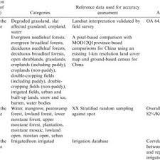 Literature Review Matrix Sample Pdf Land Cover Mapping Applications With Modis A Literature Review
