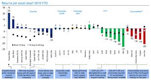 Valuewalk On Misc Stock Market Marketing Year Of Dates