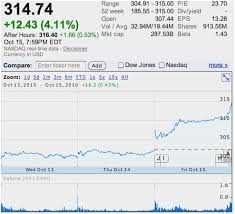 Apple Stock Quote Best Apple Stock Chart Pretty 48 Big Reason Apple S Stock Is Going Nowhere