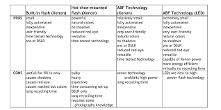 example of technology pros and cons essay the question could be simple to answer but an individual must look much deeper into the situation in the recent years technology has changed the world