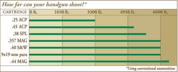 Handgun Stopping Power Chart Know Your Rifle Or Handguns Range Wa Hunter Ed Com
