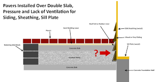 proper design of a raised paver patio