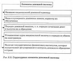 Денежная система ее структурные элементы и основные типы  Структурные элементы денежной системы
