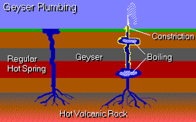 how do geysers form the unmuseum geysers