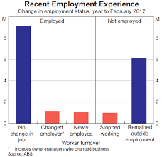 graph 1 recent employment experience