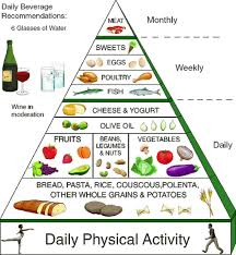 Healthy And Balanced Diet Chart A Feast For The Eyes Balanced Diet Chart