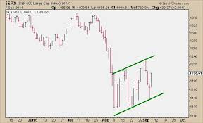 Bear Flag Stock Chart About Those Bear Flags All Star Charts