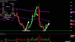 Cronos Group Inc Cron Stock Chart Technical Analysis For 11 11 19