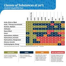 Hose Chemical Resistance Chart 15 Scientific Materials Compatibility Chart