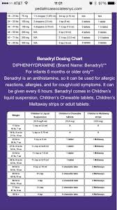 Childrens Benadryl Dosing Chart Treating Illnesses Baby