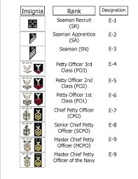 20 U S Army Ranks In Order Printable Pictures And Ideas On