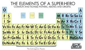 Super-Hero Periodic Table | P Table: Cartoon | Pinterest | Hero ...