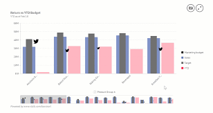 Vizlib Bar Chart How To Use A Bar Chart In Data