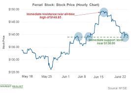 Ferrari Stock Falls From Its All Time High Market Realist