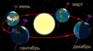 Планета Земля объяснение для детей Наклон земной оси и движение планеты в течении года