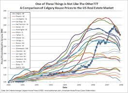 Calgary House Price History Chart A Comparison Of Calgary House Prices To The Us Real Estate