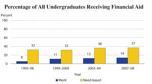 a racial breakdown of financial aid the journal of blacks in  in