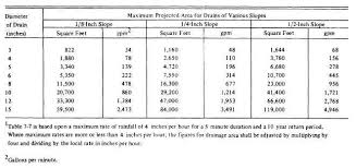 Sewer Pipe Grade Chart Table 7 6 Minimum Slope For Sewer Pipe