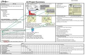 Root Cause Analysis Stunning A44 Problem Solving Root Cause Analysis