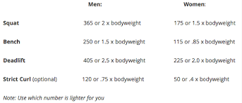 Usapl Attempt Chart Should I Do A Powerlifting Competition Bret Contreras