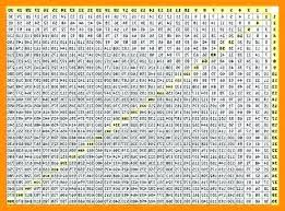 multiplication table printable up to 100 chart 1 0 test restaurant interior design