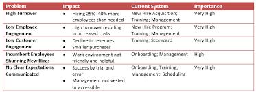 Clarity Chart Gp Strategies
