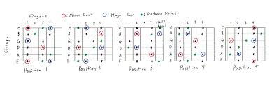 Guitar Scale Finger Chart Guitar Scales 101 Mastering The Lead Guitar