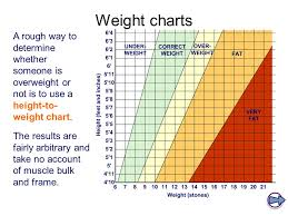 Ballet Dancer Weight Chart Physique Body Types Weight Ppt Video Online Download