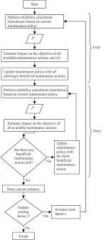 Corrective Maintenance Process Flow Chart Flowchart For The Optimization Process Download