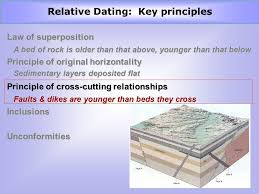 Earth science chapter 6 relative dating worksheet answers. Dating ...
