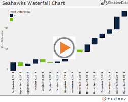 Building A Waterfall Chart In Tableau Basic Part 1