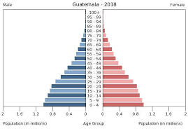 Guatemala Religion Chart Central America Guatemala The World Factbook Central