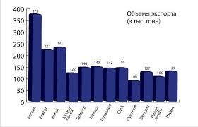 Отчет по организационно экономической практике в ООО Омсктехуглерод  Рисунок 1 1 Положение предприятия среди конкурентов по России