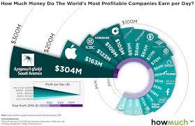 How Much Money Do The Worlds Most Profitable Companies Earn