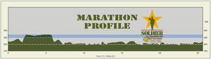 Solider Marathon Elevation Map