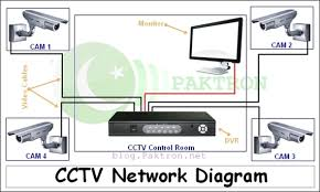 cctv block diagram the wiring diagram cctv camera installation wiring diagram nodasystech block diagram