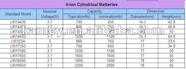 Li Ion Battery Size Chart 2200mah 3 7v 18650 Li Ion Battery With Tabs Buy Li Ion Battery With Tabs 3 78v Li Ion Battery 26500 Rechargeable Li Ion Battery Product On