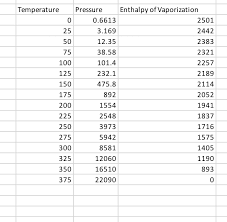 Solved Lookup Tables The Amount Of Energy Required To C