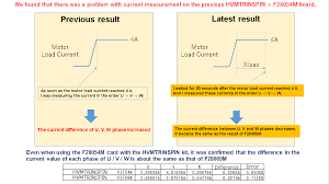 regarding hvmtrinspin f28054m control card there was a problem on our u v w cur merement method