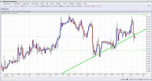 Iqd Forex News Forex Pattern Day Trading